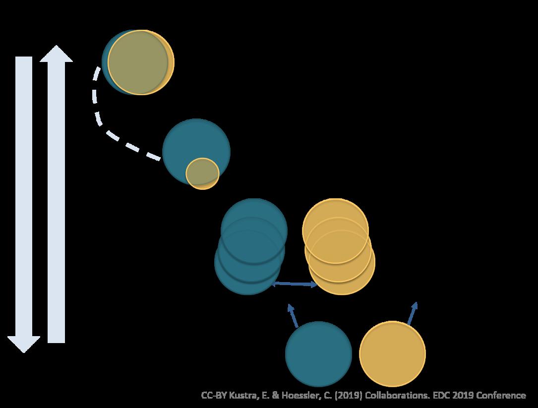 Image of Collaboration Model Feb 2019